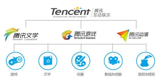 idea 一,腾讯互动娱乐 腾讯游戏,是全球领先的游戏开发和运营机构