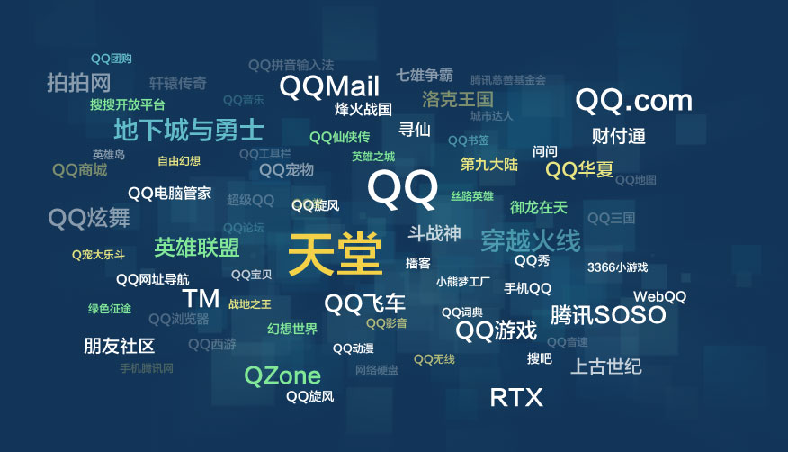 QQ平台覆盖了国内互联网大部分业务,并在多个领域拥有深厚基础。