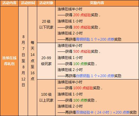 QQ飞车庆70万在线,QQ飞车暑假大回馈cnfree.org
