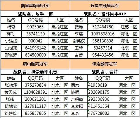 【河北】RAZER百城省赛巅峰决战倾城上演