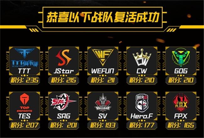 PEL突围赛正式结束 30支队伍晋级鏖战西安