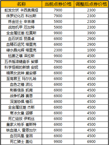《英雄联盟》商城部分道具价格调整公告