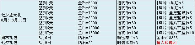 七夕登录礼.png
