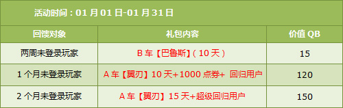 QQ飞车1月21日回归用户送A车翼刃1000点券活动介绍