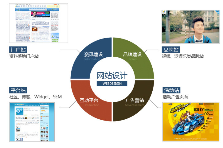 2012网站建设新元年的视觉设计趋势
