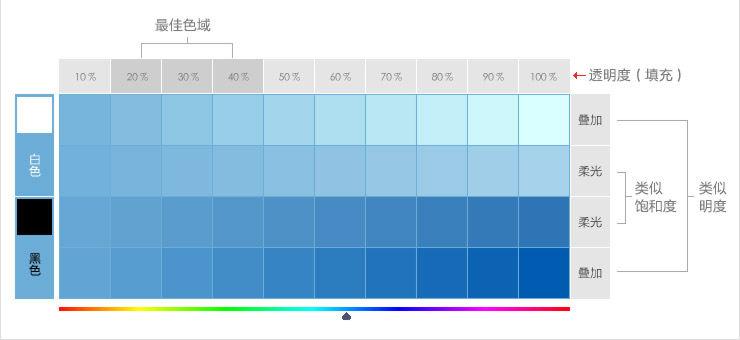 网页配色的天然范儿 - 小东 - 4