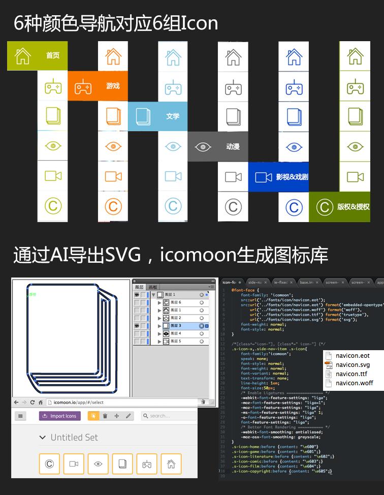[转]互娱新官网品牌站-背后的重构技术 - 小东 - 7