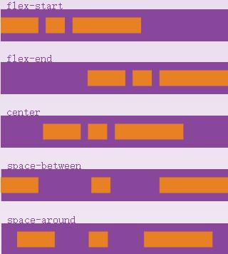 《腾讯【tgideas】谈谈Flexbox布局》