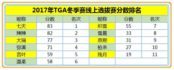 选拔赛成绩_meitu_2.jpg