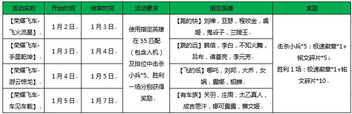王者荣耀1月2日新版本更新了什么内容[多图]图片2