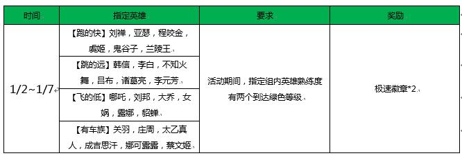 王者荣耀1月2日新版本更新了什么内容[多图]图片3