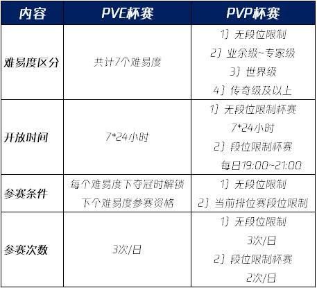 "FIFAOnline4""决战绿茵竞技场""PVE模式上线"