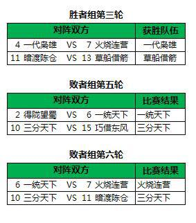 qq风云三国官方网站_QQ三国-官方网站 新闻公告 跨服PK赛8进4赛果公布
