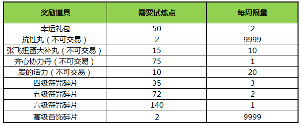 qq三国幸运等级_QQ三国初心八周年全服停机更新公告 - QQ三国-官方网站-腾讯游戏