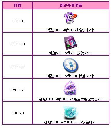 qq炫舞微博转播礼包_QQ炫舞三月回馈活动第二周 2900点券大派送!