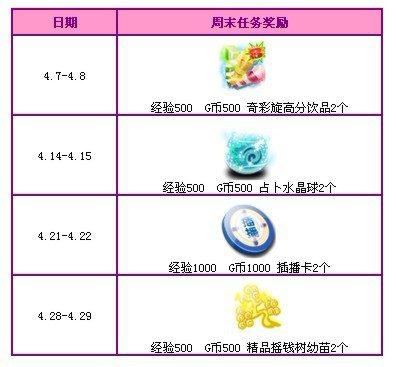qq炫舞微博转播礼包_QQ炫舞回馈活动四月第三周 1900点券大派送!
