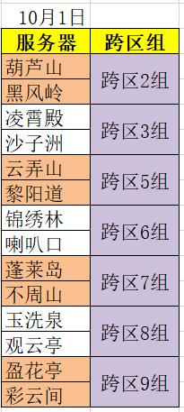 10月1日跨区组调剂