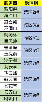 12月3日跨区组调剂
