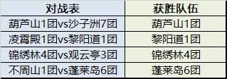 2020万象神殿争霸赛四强进级成果及半决赛赛程公告