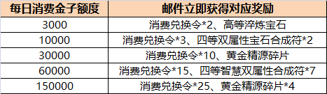 11月10日全区全服版本更新公告