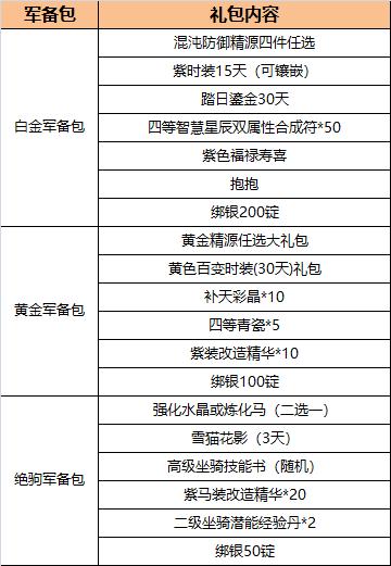 12月1日全区全服版本更新公告