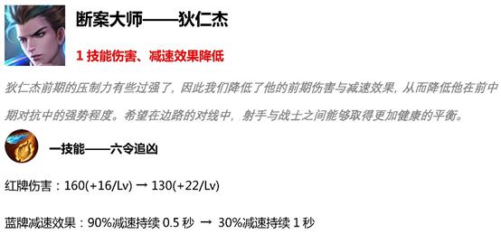 王者荣耀S15赛季英雄降温/英雄回暖/对抗体验优化/射手强度补足/打野速度弥补英雄调整内容汇总